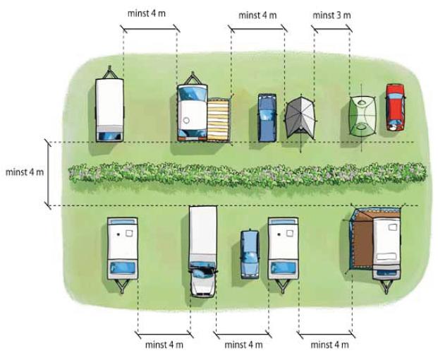 Illustration av avstånden för brandsäker camping