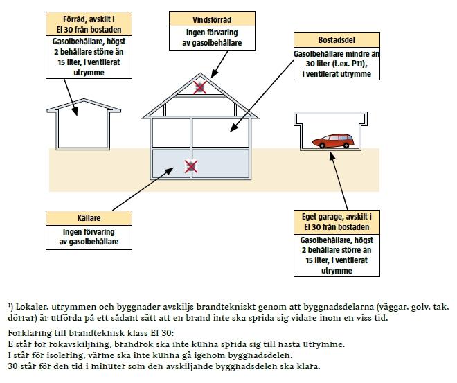 Grafisk illustration av var, och i vilken mängd gasol kan förvaras i enfamiljshus
