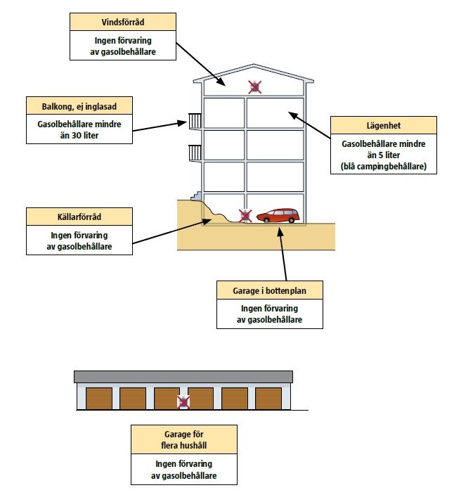 Grafisk illustration av var, och i vilken mängd gasol kan förvaras i flerbostadshus